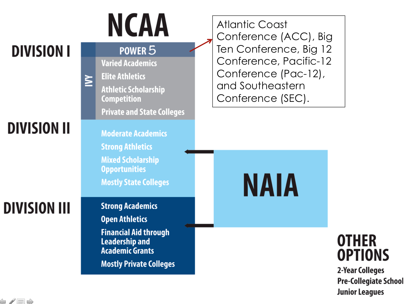 Athletic divisions website.png